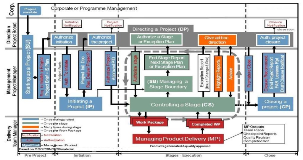 The PRINCE2 Process Model Diagram - Chess Subsea Engineering