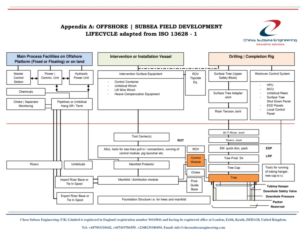 Subsea Equipment Diagram Wiring Master Blogs Bop Control Systems Well Netwas Group Oil Prince 2 Process Model On Pdf Chess Engineering Rh Chesssubseaengineering Com Production System